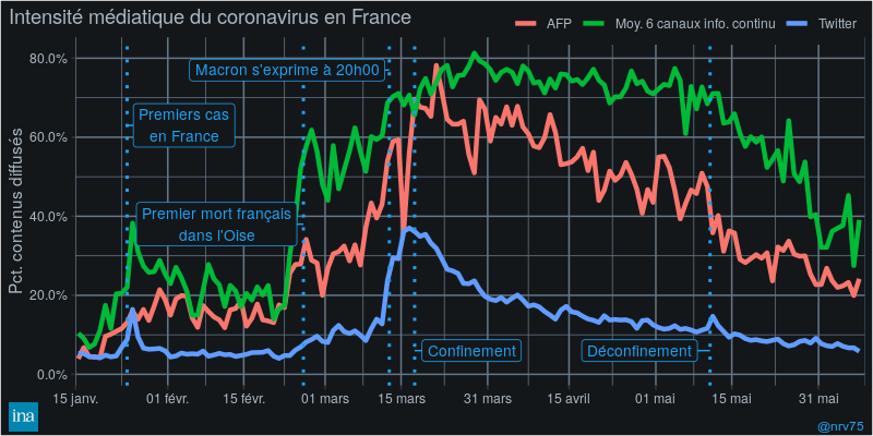Intensité médiatique du coronavirus sur 4 mois en France